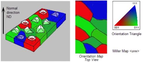 The evaluation of orientation data - ODF, pole figures